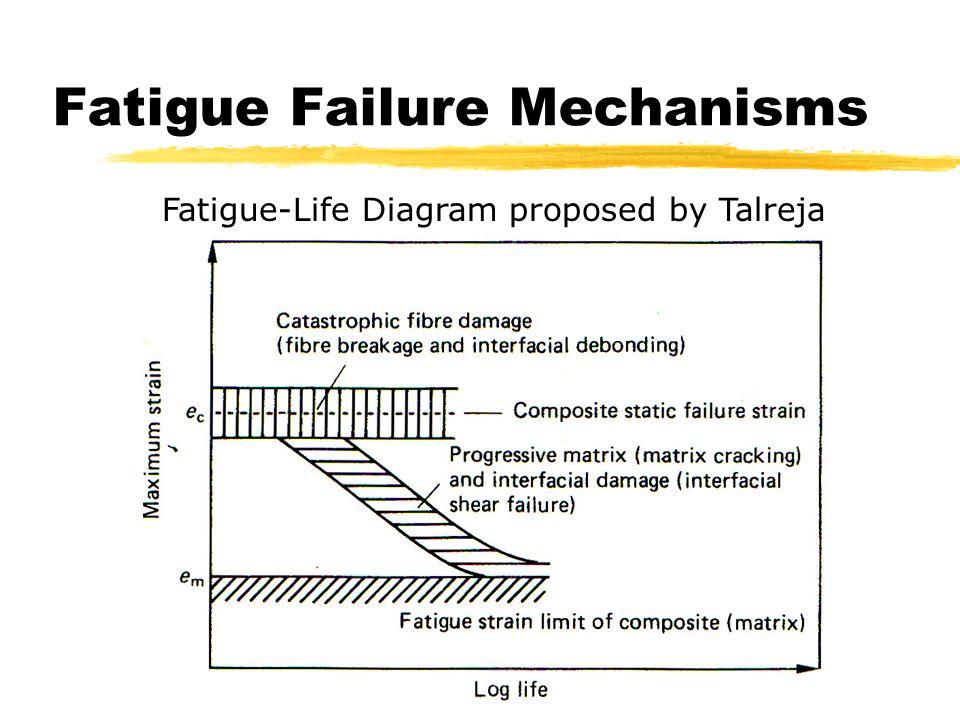 Fatigue Failure Mechanisms Fatigue-Life Diagram proposed by Talreja