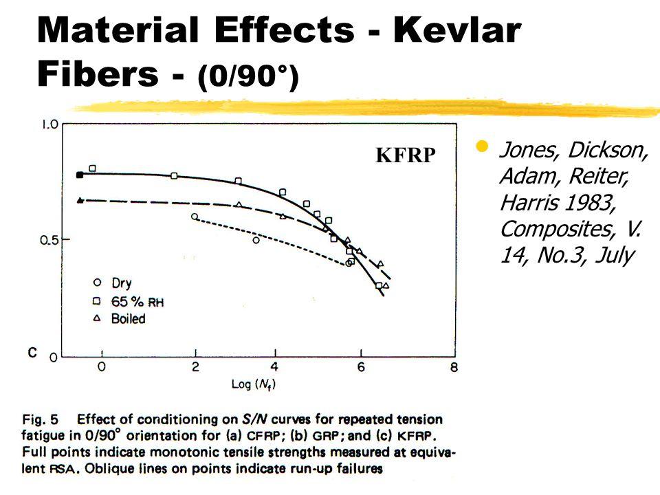 Jones, Dickson, Adam, Reiter, Harris 1983, Composites, V. 14, No.3, July Material Effects - Kevlar Fibers - (0/90°) KFRP