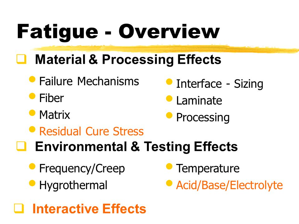Fatigue - Overview Failure Mechanisms Fiber Matrix Residual Cure Stress Interface - Sizing Laminate Processing Material & Processing Effects Frequency