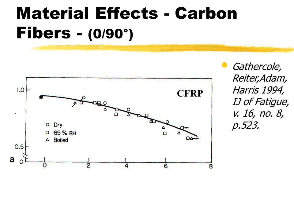 Gathercole, Reiter,Adam, Harris 1994, IJ of Fatigue, v. 16, no. 8, p.523. Material Effects - Carbon Fibers - (0/90°) CFRP