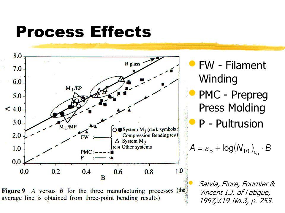 Process Effects FW - Filament Winding PMC - Prepreg Press Molding P - Pultrusion Salvia, Fiore, Fournier & Vincent I.J. of Fatigue, 1997,V.19 No.3, p.