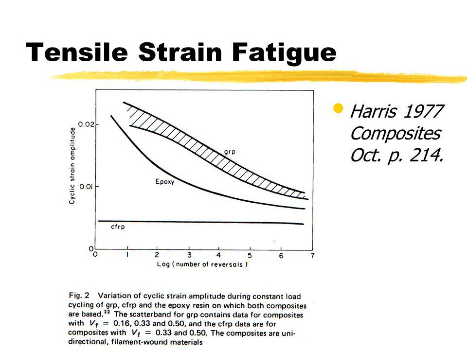 Tensile Strain Fatigue Harris 1977 Composites Oct. p. 214.