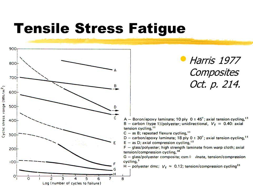 Tensile Stress Fatigue Harris 1977 Composites Oct. p. 214.