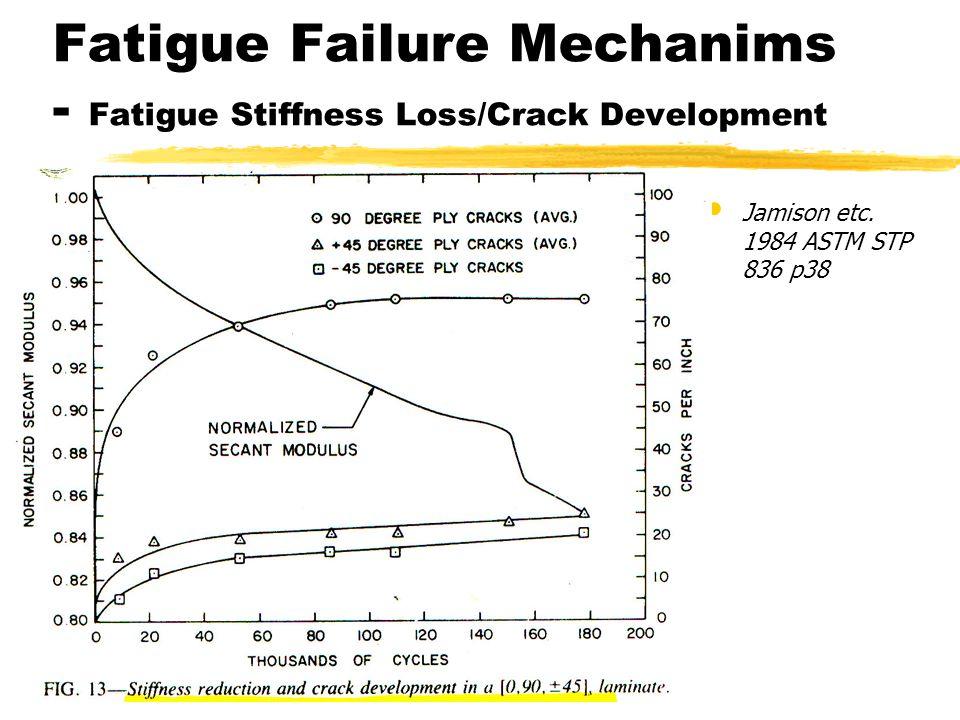Fatigue Failure Mechanims - Fatigue Stiffness Loss/Crack Development Jamison etc. 1984 ASTM STP 836 p38