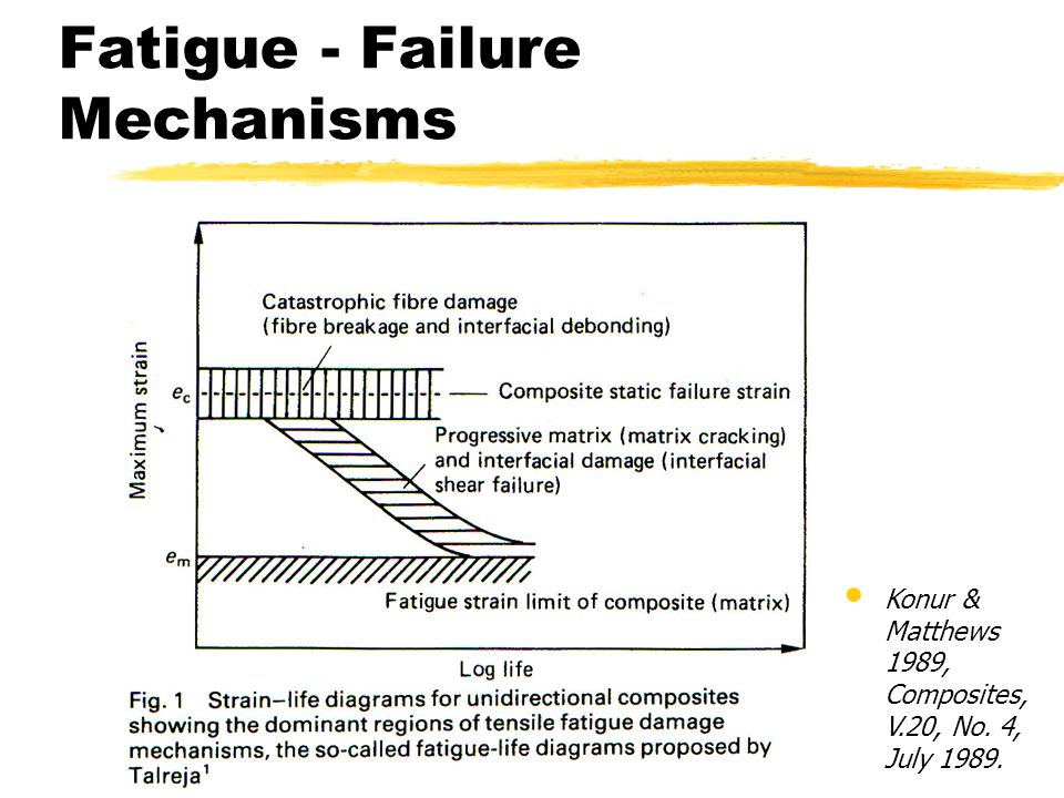 Fatigue - Failure Mechanisms Konur & Matthews 1989, Composites, V.20, No. 4, July 1989.