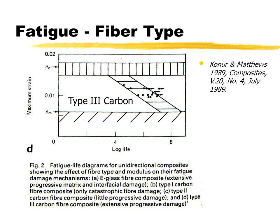Fatigue - Fiber Type Konur & Matthews 1989, Composites, V.20, No. 4, July 1989. Type III Carbon