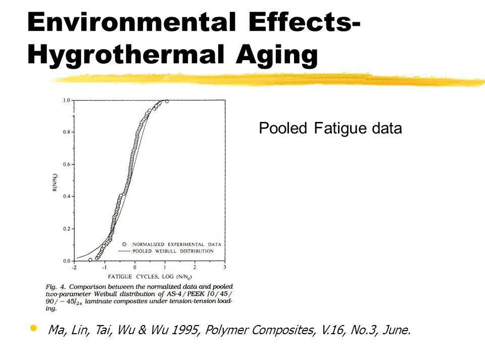 Environmental Effects- Hygrothermal Aging Pooled Fatigue data Ma, Lin, Tai, Wu & Wu 1995, Polymer Composites, V.16, No.3, June.