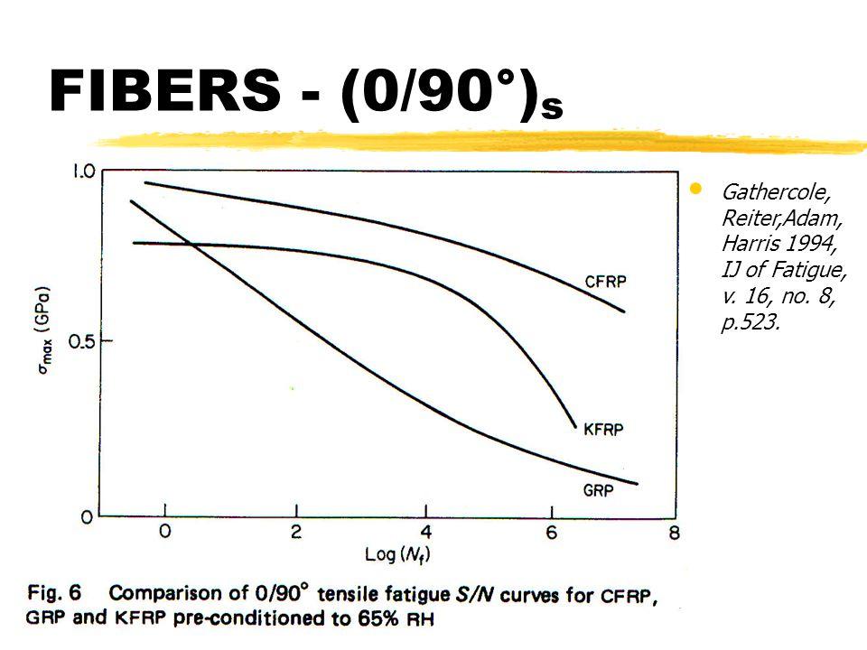 FIBERS - (0/90°) s Gathercole, Reiter,Adam, Harris 1994, IJ of Fatigue, v. 16, no. 8, p.523.