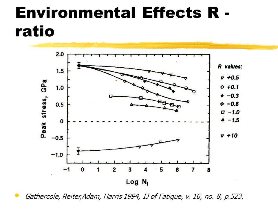 Gathercole, Reiter,Adam, Harris 1994, IJ of Fatigue, v. 16, no. 8, p.523. Environmental Effects R - ratio