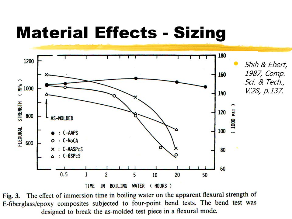 Material Effects - Sizing Shih & Ebert, 1987, Comp. Sci. & Tech., V.28, p.137.