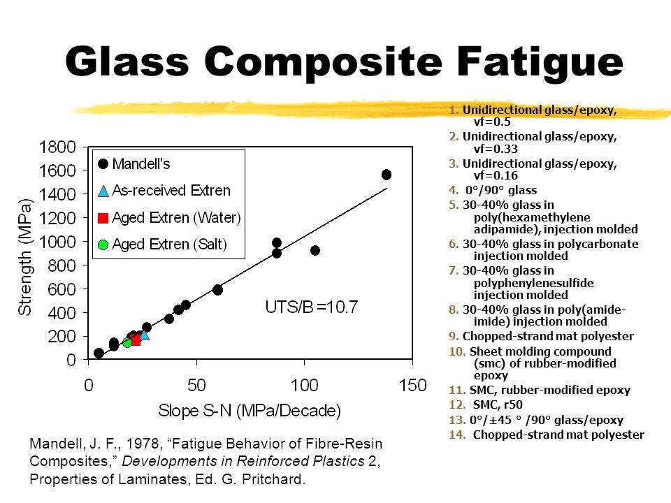 Glass Composite Fatigue 1. Unidirectional glass/epoxy, vf=0.5 2. Unidirectional glass/epoxy, vf=0.33 3. Unidirectional glass/epoxy, vf=0.16 4. 0°/90°