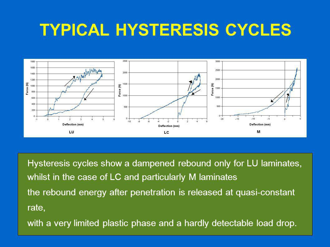 TYPICAL HYSTERESIS CYCLES Hysteresis cycles show a dampened rebound only for LU laminates, whilst in the case of LC and particularly M laminates the rebound energy after penetration is released at quasi-constant rate, with a very limited plastic phase and a hardly detectable load drop.