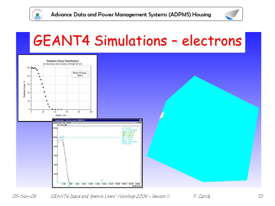 Advance Data and Power Management Systems (ADPMS) Housing GEANT4 Simulations – electrons 05-Nov-06 GEANT4 Space and Spenvis Users Worshop 2006 – Sessi