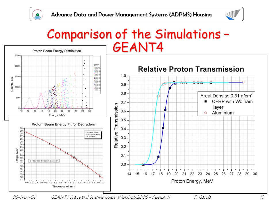 Advance Data and Power Management Systems (ADPMS) Housing Comparison of the Simulations – GEANT4 05-Nov-06 GEANT4 Space and Spenvis Users Worshop 2006
