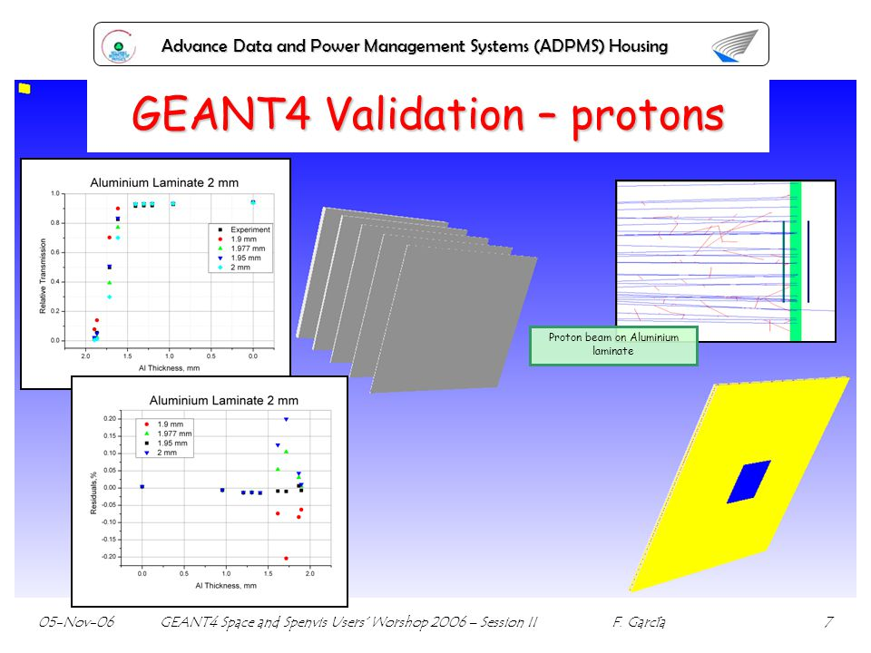 Advance Data and Power Management Systems (ADPMS) Housing GEANT4 Validation – protons Proton beam on Aluminium laminate 05-Nov-06 GEANT4 Space and Spenvis Users Worshop 2006 – Session II F.