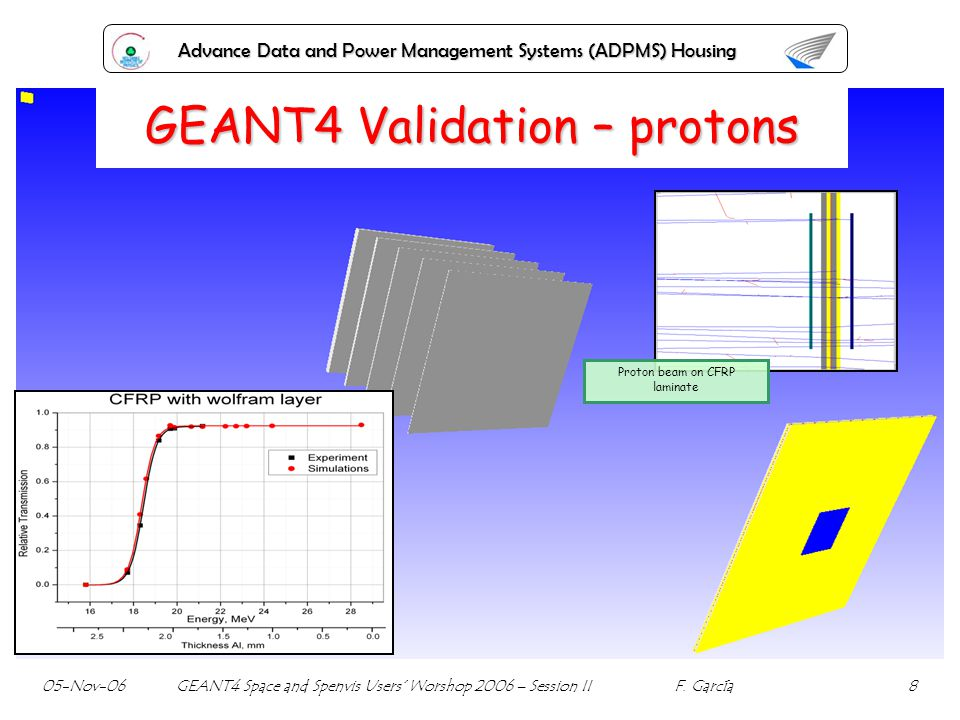 Advance Data and Power Management Systems (ADPMS) Housing GEANT4 Validation – protons Proton beam on CFRP laminate 05-Nov-06 GEANT4 Space and Spenvis
