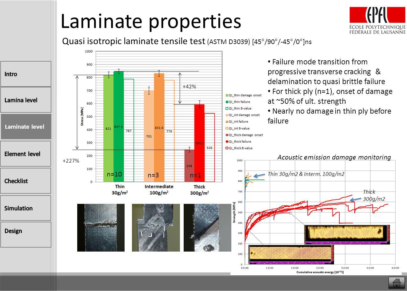 Laminate properties Quasi isotropic laminate tensile test (ASTM D3039) [45°/90°/-45°/0°]ns +42% +227% Thin 30g/m2 & Interm. 100g/m2 Thick 300g/m2 Lami