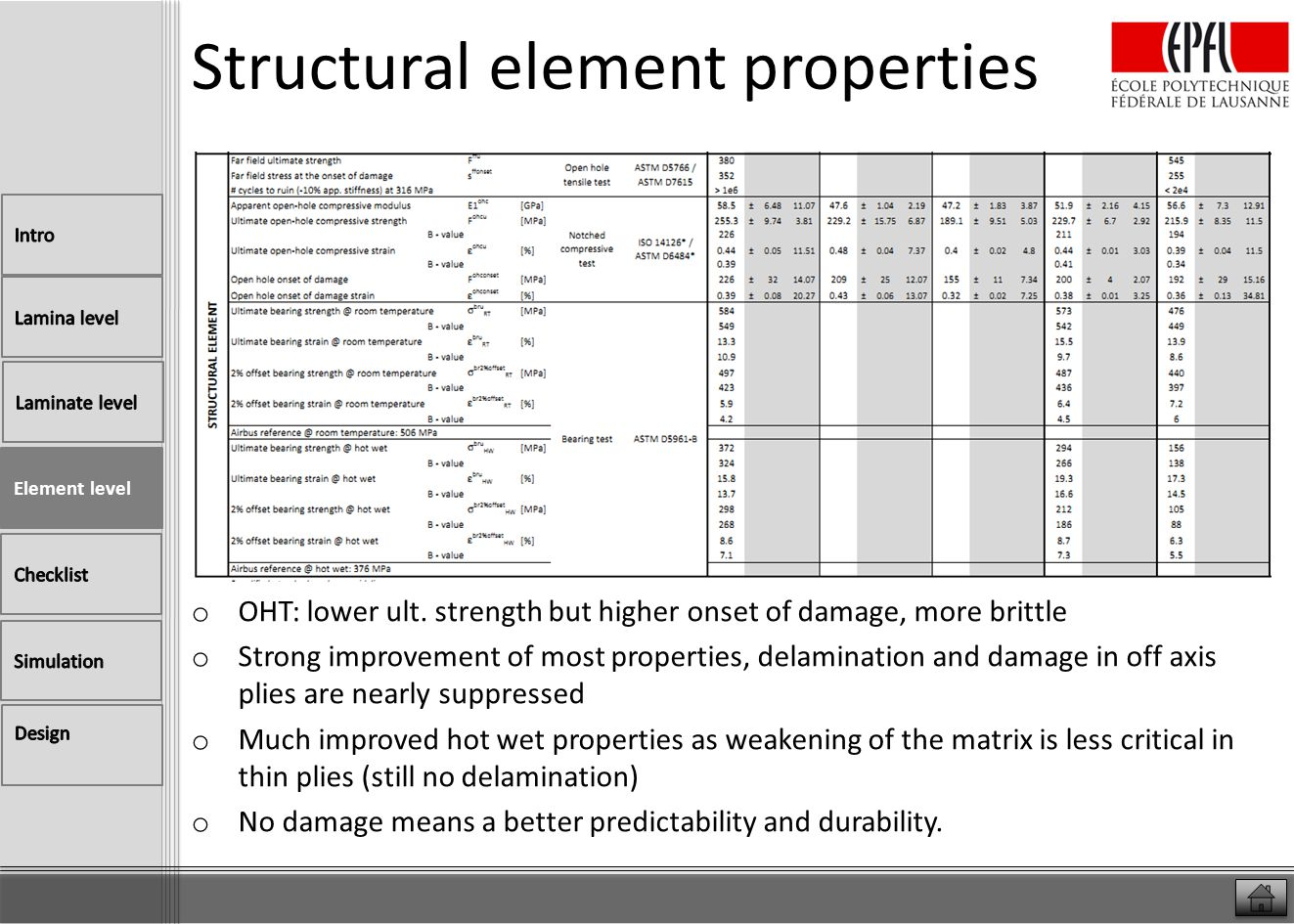 Structural element properties o OHT: lower ult. strength but higher onset of damage, more brittle o Strong improvement of most properties, delaminatio