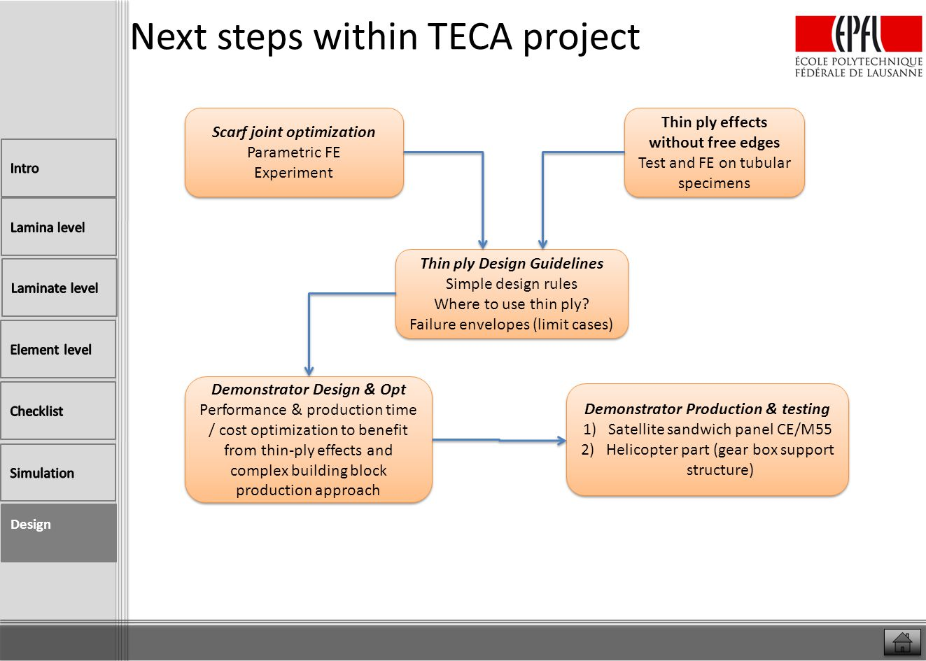 Next steps within TECA project Design Scarf joint optimization Parametric FE Experiment Scarf joint optimization Parametric FE Experiment Thin ply eff