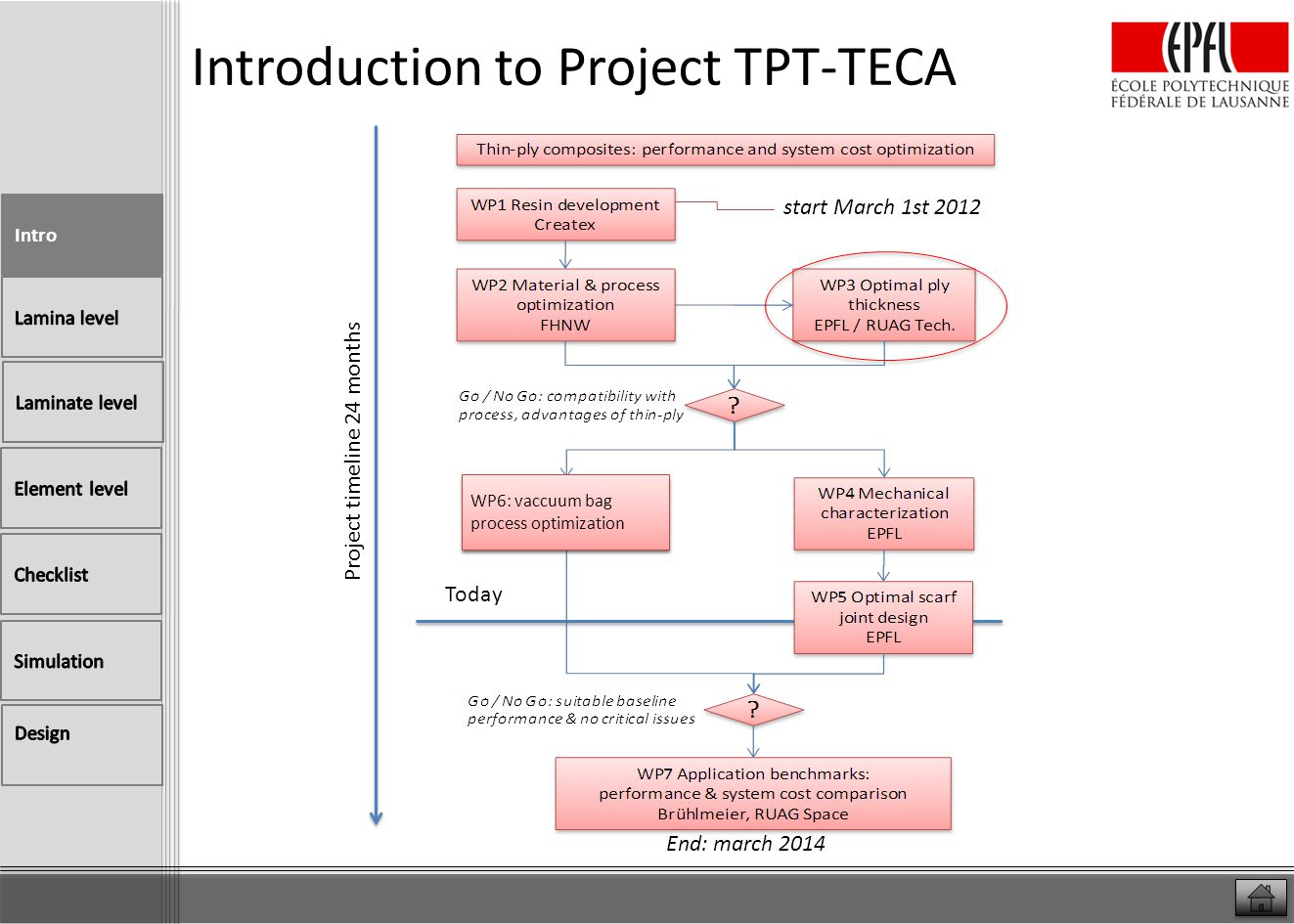Introduction to Project TPT-TECA TPT-TECA CTI project Today End: march 2014 Project timeline 24 months start March 1st 2012 WP6: vaccuum bag process o