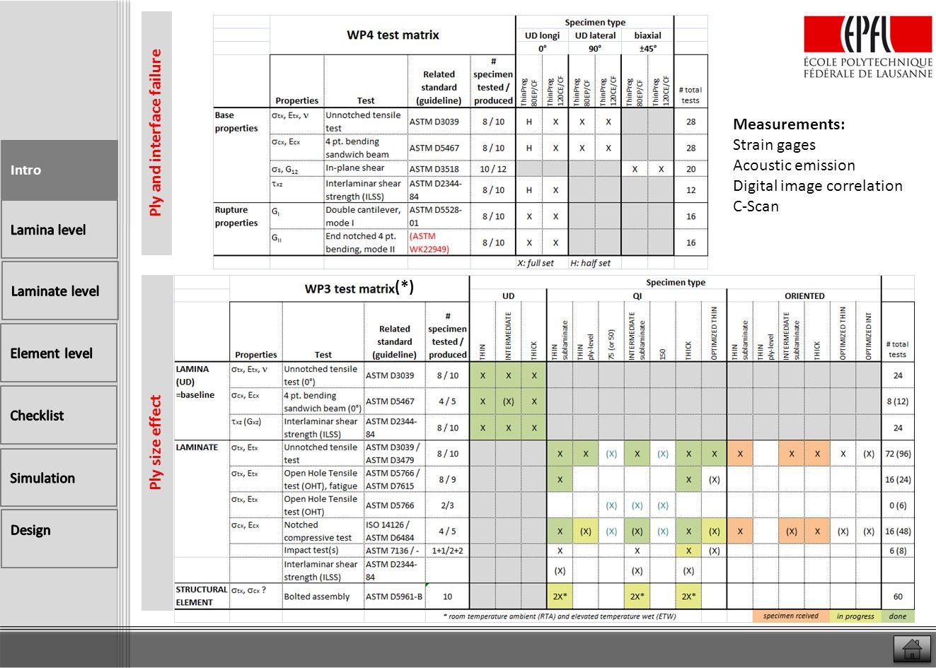 Lamina properties TP80ep/M40JB 55%vol o Overall no change in intrinsic lamina properties except compression ThinPregTM80EP 55%vol M40JB