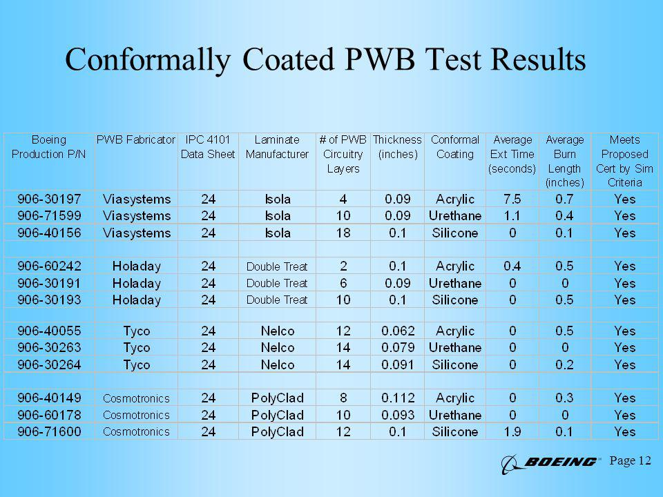Page 12 Conformally Coated PWB Test Results