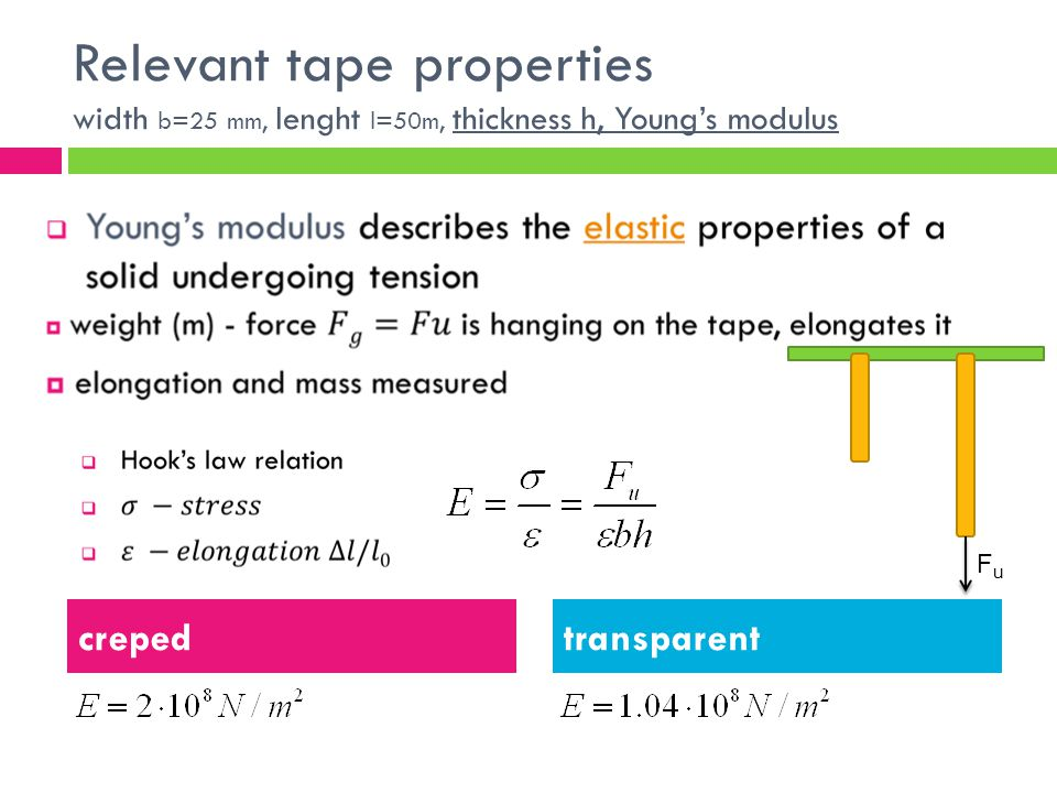 Relevant tape properties width b=25 mm, lenght l=50m, thickness h, Youngs modulus crepedtransparent FuFu