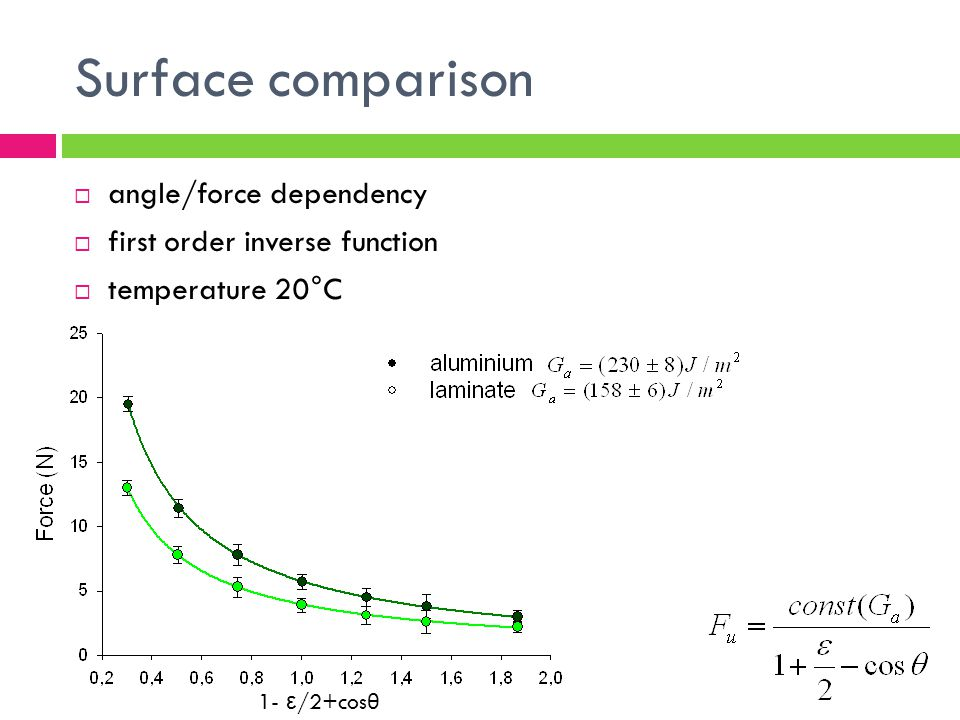 Surface comparison angle/force dependency first order inverse function temperature 20°C 1- ε /2+cos θ