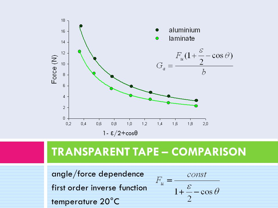 angle/force dependence first order inverse function temperature 20°C 1- ε /2+cos θ TRANSPARENT TAPE – COMPARISON