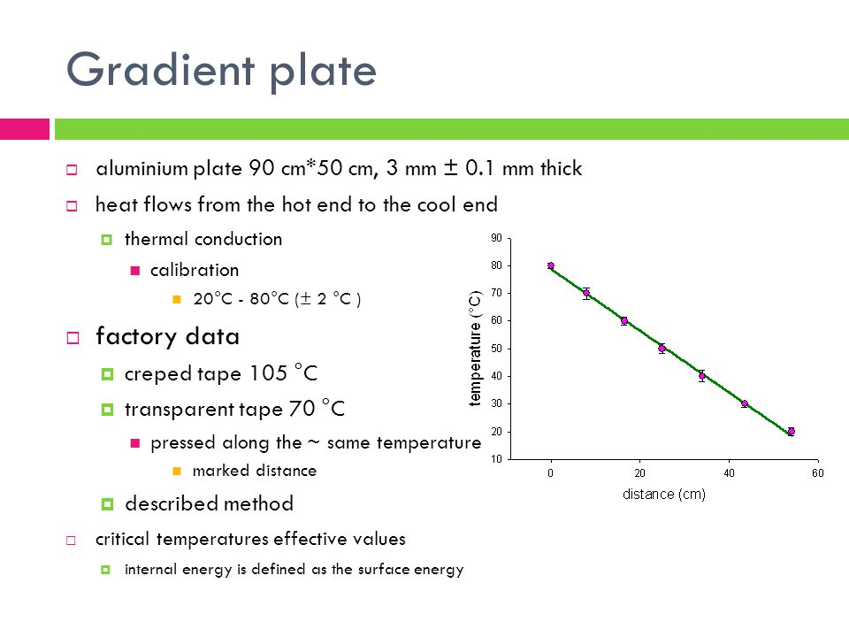 Gradient plate aluminium plate 90 cm*50 cm, 3 mm ± 0.1 mm thick heat flows from the hot end to the cool end thermal conduction calibration 20°C - 80°C