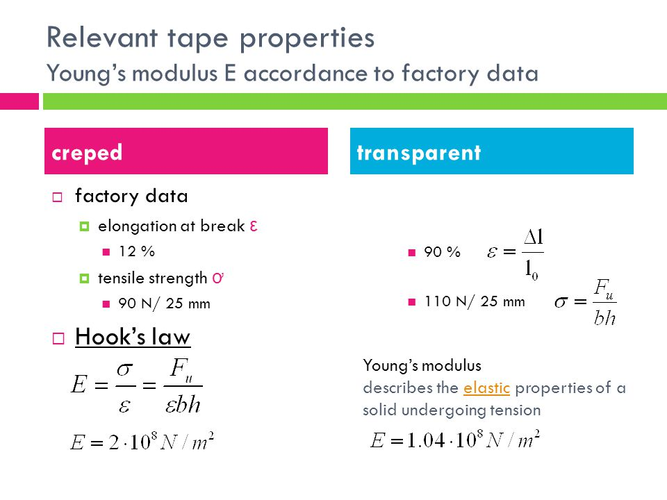 Relevant tape properties Youngs modulus E accordance to factory data factory data elongation at break ε 12 % tensile strength ơ 90 N/ 25 mm Hooks law