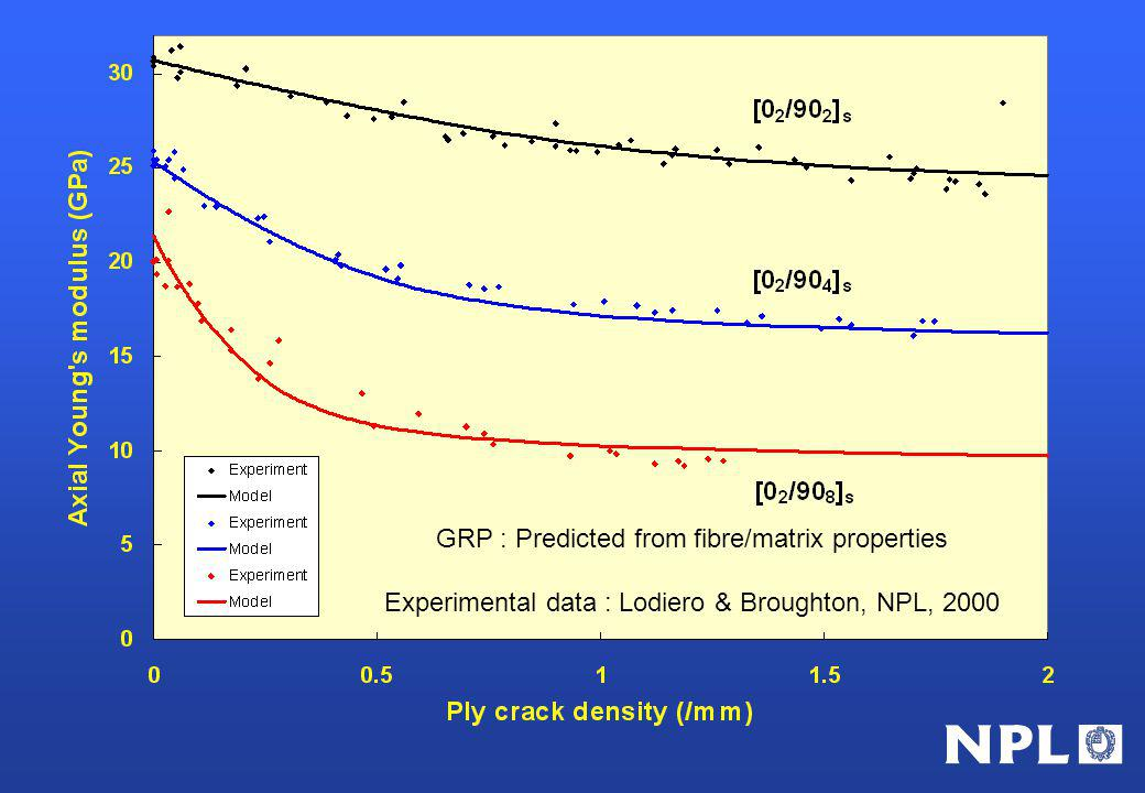 GRP : Predicted from fibre/matrix properties Experimental data : Lodiero & Broughton, NPL, 2000