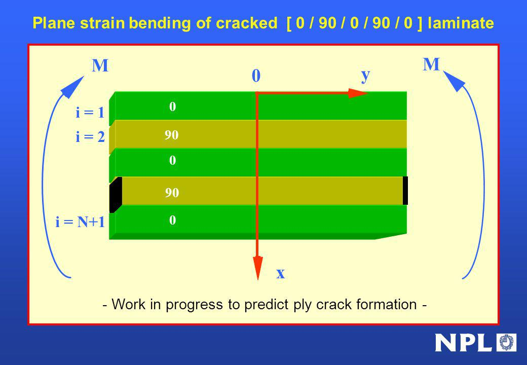 Plane strain bending of cracked [ 0 / 90 / 0 / 90 / 0 ] laminate i = 1 i = 2 i = N+1 M M 0 90 0 0 x y 0 - Work in progress to predict ply crack formation -