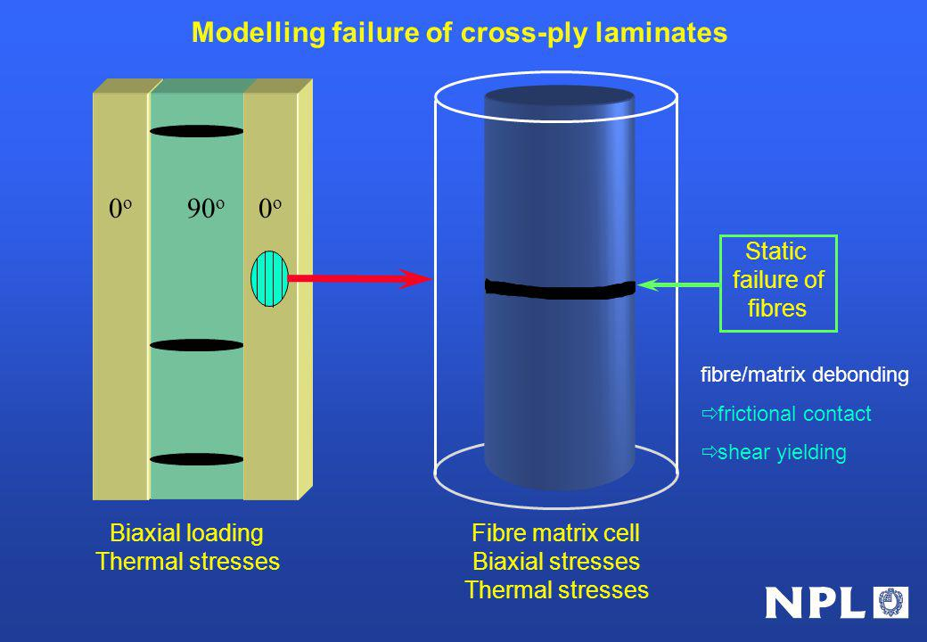 Modelling failure of cross-ply laminates Biaxial loading Thermal stresses Static failure of fibres fibre/matrix debonding frictional contact shear yielding Fibre matrix cell Biaxial stresses Thermal stresses 0o0o 90 o 0o0o