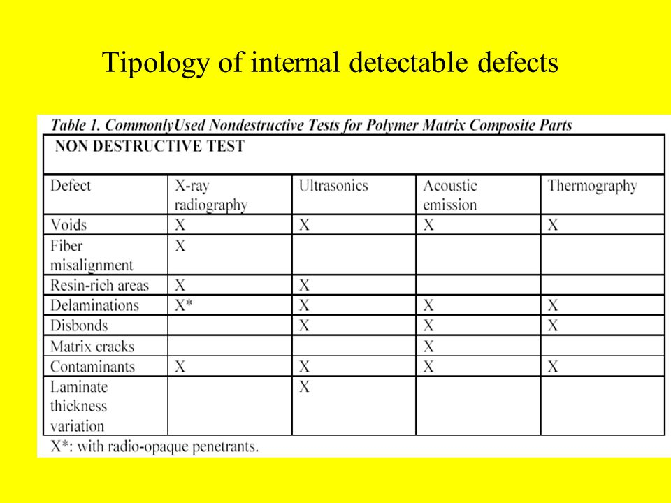 Tipology of internal detectable defects