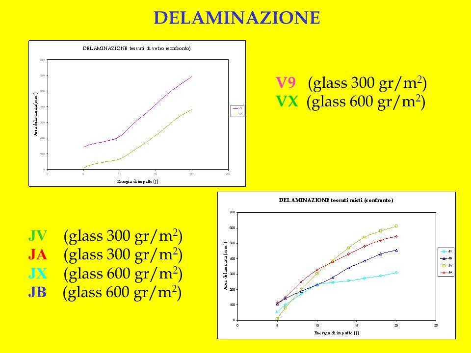 V9 (glass 300 gr/m 2 ) VX (glass 600 gr/m 2 ) DELAMINAZIONE JV (glass 300 gr/m 2 ) JA (glass 300 gr/m 2 ) JX (glass 600 gr/m 2 ) JB (glass 600 gr/m 2 )