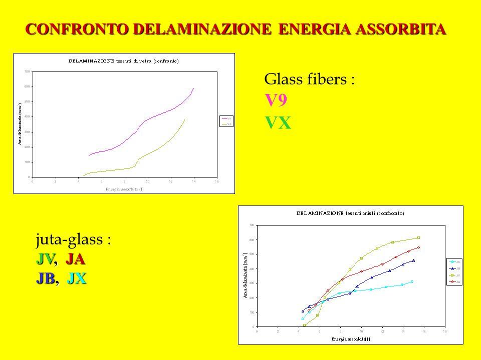 CONFRONTO DELAMINAZIONE ENERGIA ASSORBITA Glass fibers : V9 VX juta-glass : JV, JA JB, JX