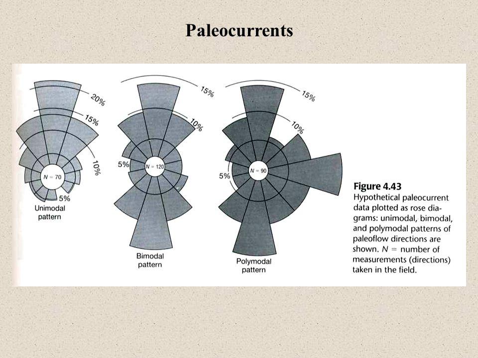 Paleocurrents