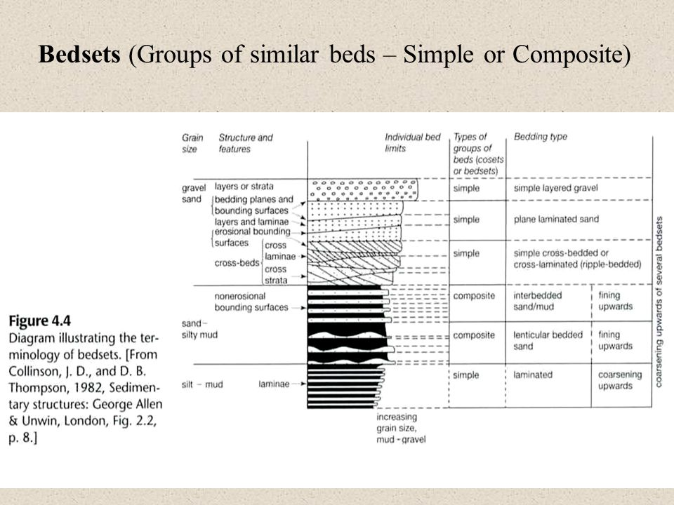 Bedsets (Groups of similar beds – Simple or Composite)