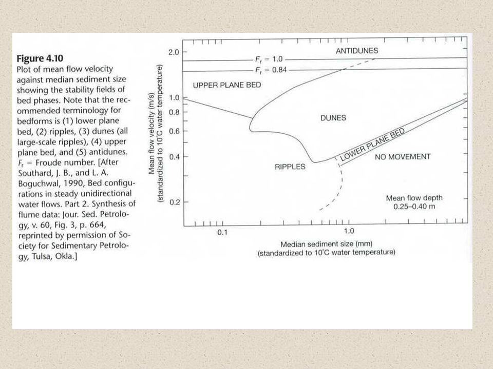 Bedding-plane markings Syneresis cracks, precipitation imprints, mudcracks, rill marks & parting lineation.