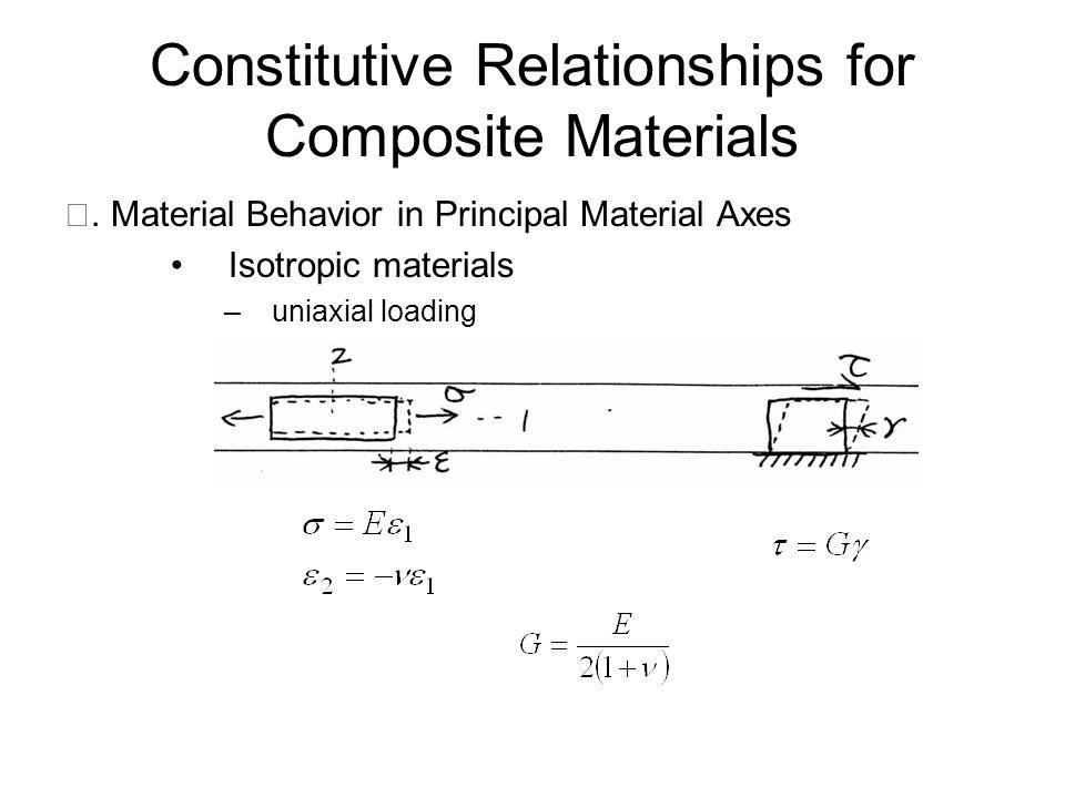 –2-D loading Where [ S ]: compliance matrix Where [Q]: stiffness matrix