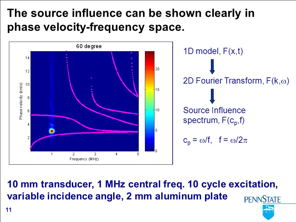 11 The source influence can be shown clearly in phase velocity-frequency space. 10 mm transducer, 1 MHz central freq. 10 cycle excitation, variable in