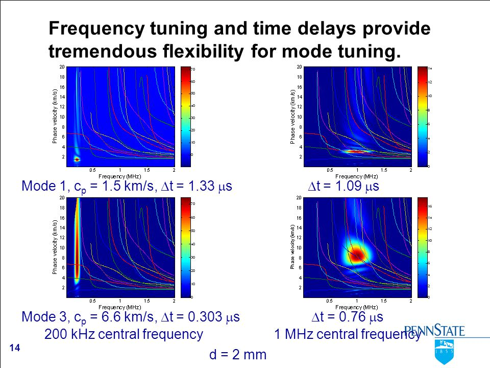 14 Frequency tuning and time delays provide tremendous flexibility for mode tuning. 200 kHz central frequency 1 MHz central frequency d = 2 mm Mode 1,