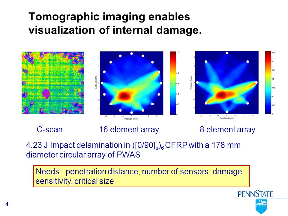 4 Tomographic imaging enables visualization of internal damage. 4.23 J Impact delamination in ([0/90] s ) 6 CFRP with a 178 mm diameter circular array