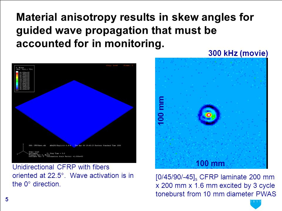 5 Material anisotropy results in skew angles for guided wave propagation that must be accounted for in monitoring. Unidirectional CFRP with fibers ori