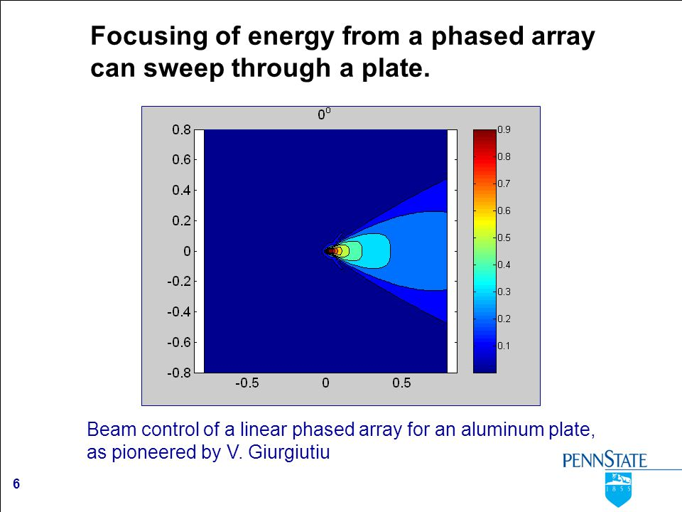 6 Focusing of energy from a phased array can sweep through a plate. Beam control of a linear phased array for an aluminum plate, as pioneered by V. Gi