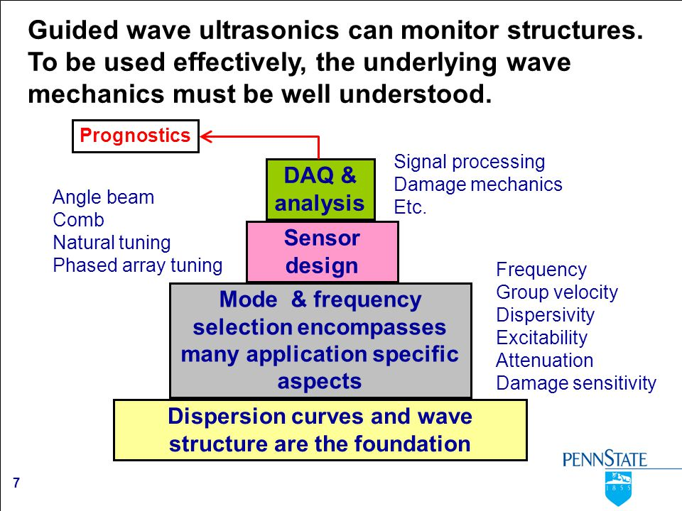 7 Guided wave ultrasonics can monitor structures. To be used effectively, the underlying wave mechanics must be well understood. Dispersion curves and