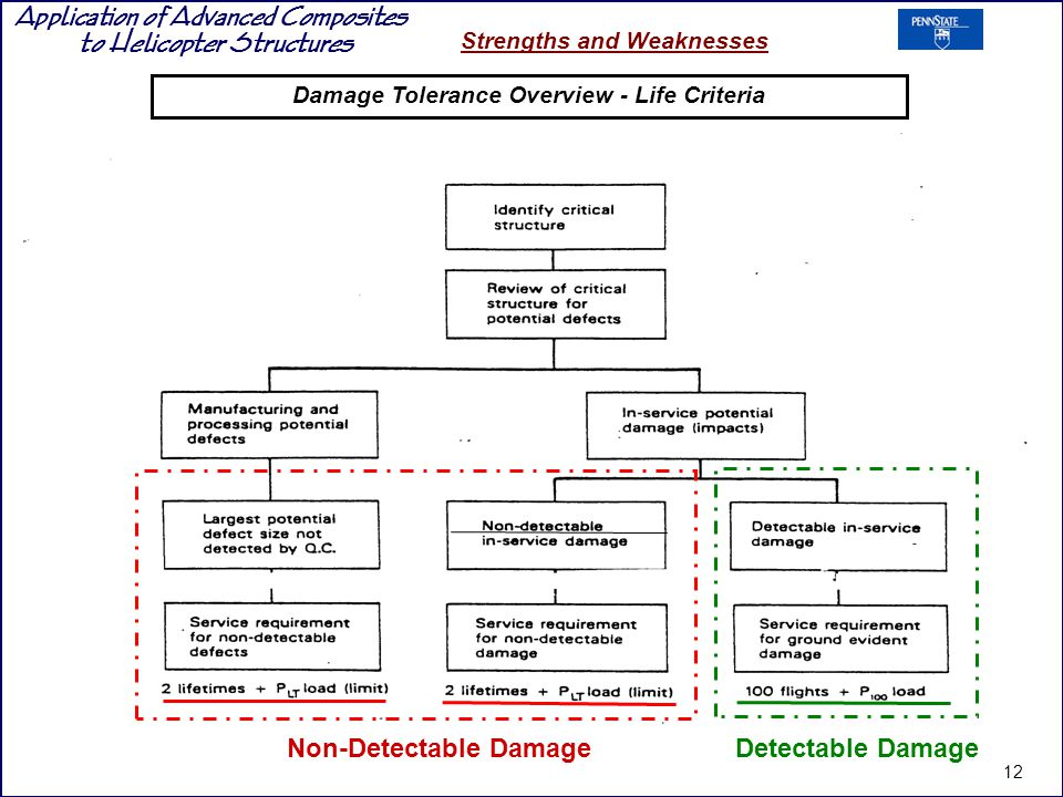 Application of Advanced Composites to Helicopter Structures Strengths and Weaknesses Damage Tolerance Overview - Life Criteria Non-Detectable DamageDetectable Damage 12