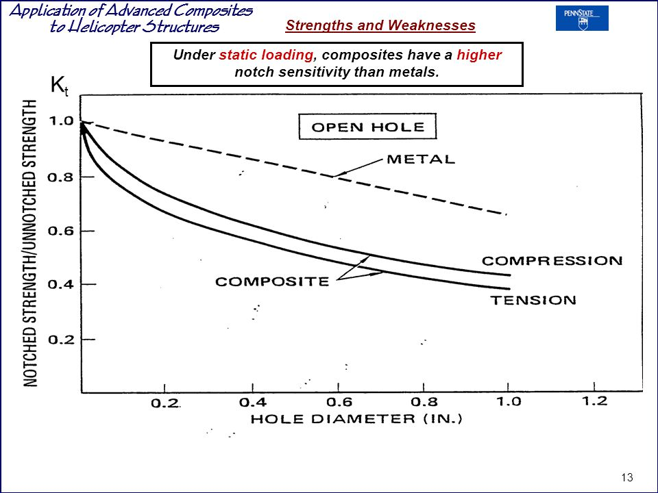 Application of Advanced Composites to Helicopter Structures Strengths and Weaknesses Under static loading, composites have a higher notch sensitivity than metals.