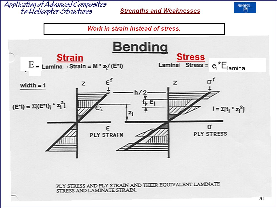 Application of Advanced Composites to Helicopter Structures Strengths and Weaknesses Work in strain instead of stress.